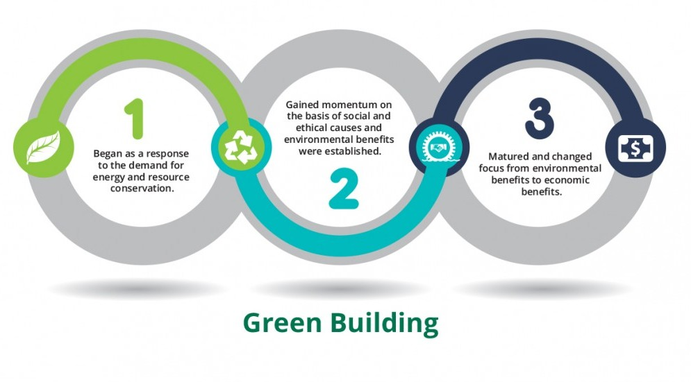 Photo of Influce_of_Green_Building_on_Asset_Value_3.jpg