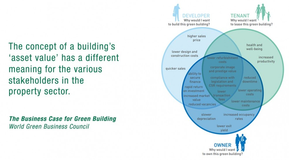 Photo of Influce_of_Green_Building_on_Asset_Value_final.jpg